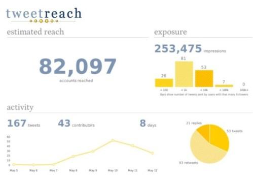 TweetReach Report